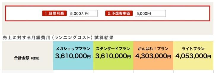 楽天市場で月商5000万円の場合の手数料、コスト