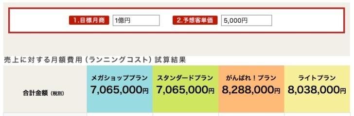 楽天市場で月商1億円の場合の手数料、コスト