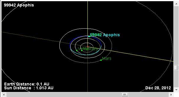 Орбита 2004 MN4