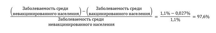 Эффективность «Спутника-V» по результатам вакцинации оценили в 97,6%