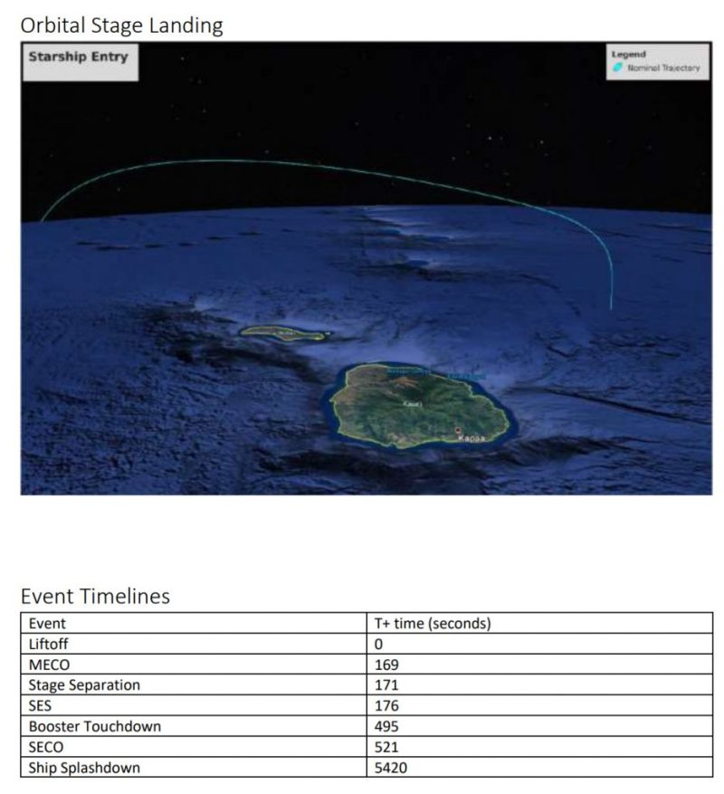 Опубликован план «почти орбитального» полета прототипа Starship в этом году