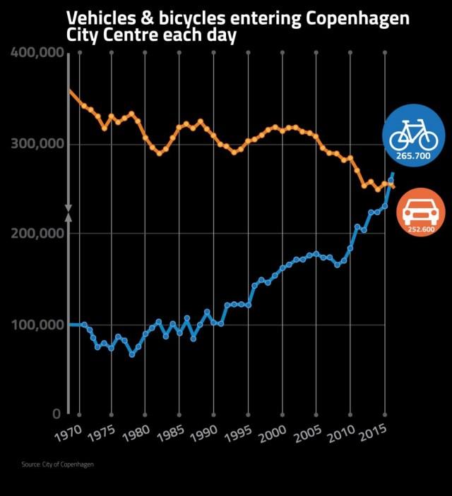 코펜하겐 시내 중심부 일일 자전거∙차량 통행량 추이 (출처: 플리커 CC BY Colville-Andersen)
