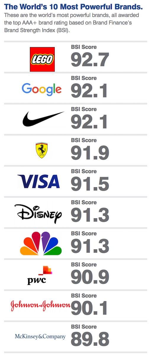 2017년 세계 500대 브랜드 보고서 16쪽