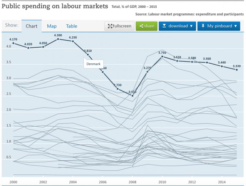 OECD 회원국 가운데 덴마크가 노동시장에 쓰는 공공 지출 비중이 가장 높다(출처 : OECD)