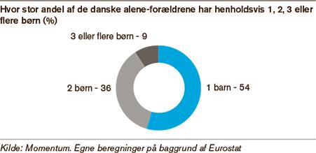 덴마크 한부모 가정이 자녀 몇 명을 키우는지 보여주는 그래프. 1 54%, 2명 36%, 3명 이상이 9%다 (덴마크 지방자치단체연합회 제공)