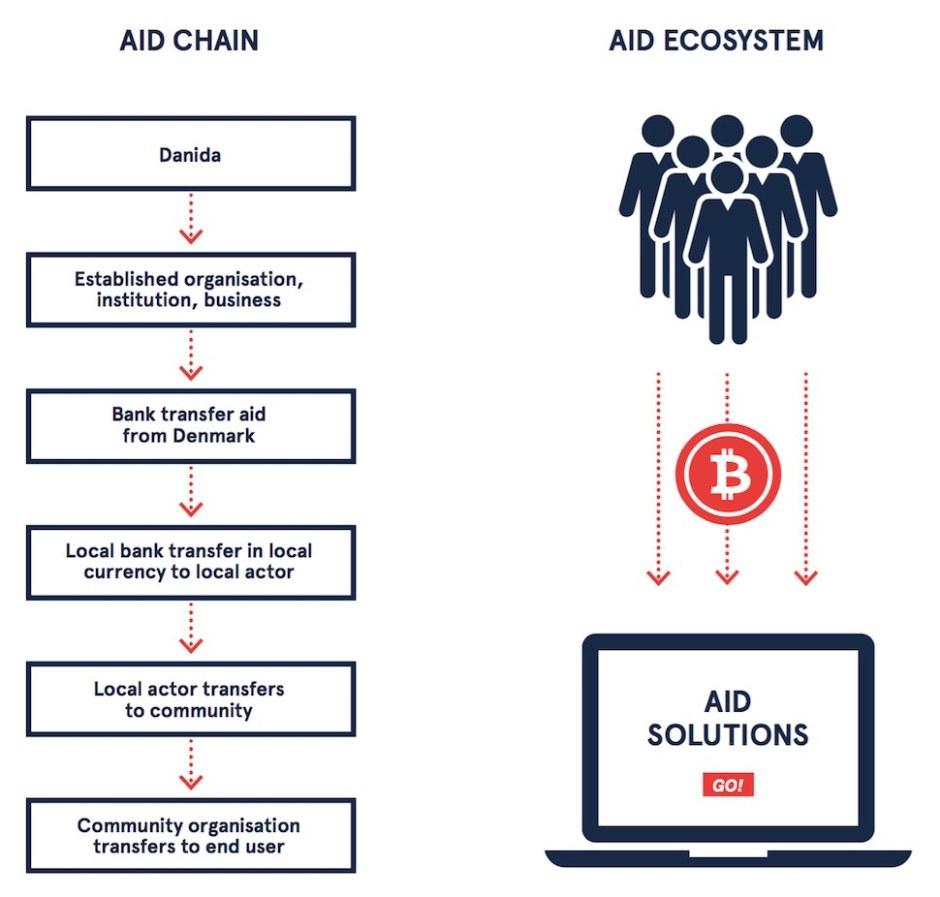 '개발 원조의 미래를 해킹하다'(Hack the Future of Development Aid) 보고서 34쪽