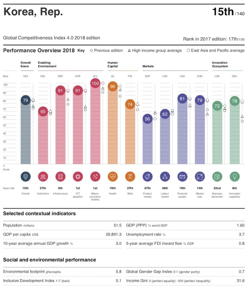 2018년 국가경쟁력지수 한국 프로필(세계경제포럼 제공)