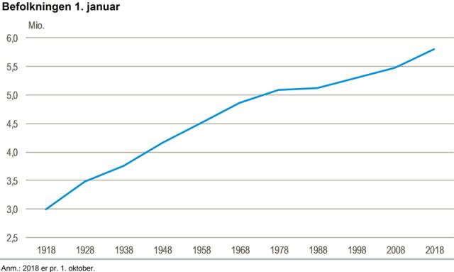지난 100년 간 덴마크 인구 증가 추이(매해 1월1일 기준. 2018년은 10월1일 기준. 덴마크 통계청 제공)