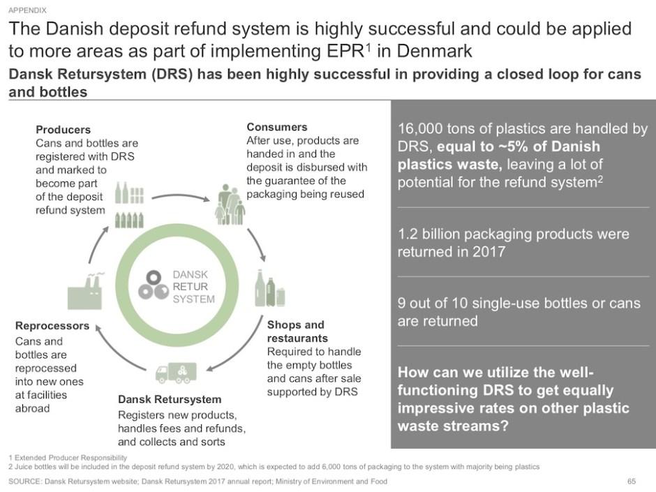 빈병 반납 제도(Dansk Retursystem) 현황 ('새 플라스틱 경제: 덴마크에서 연구, 혁신 그리고 비즈니스 기회' 보고서 65쪽 갈무리)