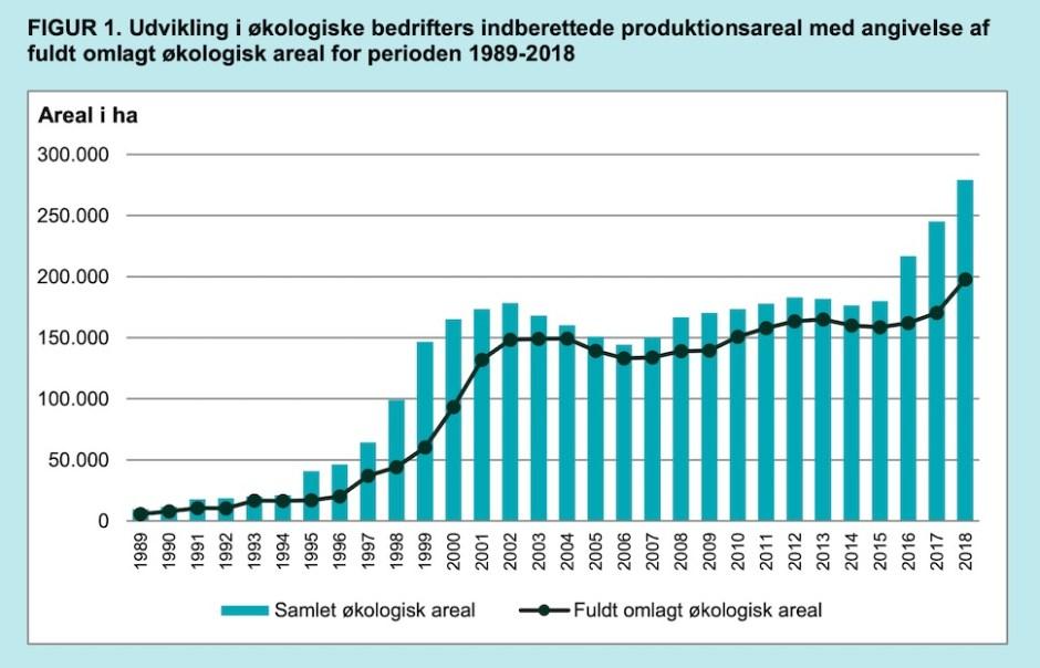 1989년부터 2018년까지 덴마크 유기농 경작지 면적 변화 추이. 선 그래프가 유기농법으로 완전히 전환한 경작지 면적이다(덴마크 농업청 제공)