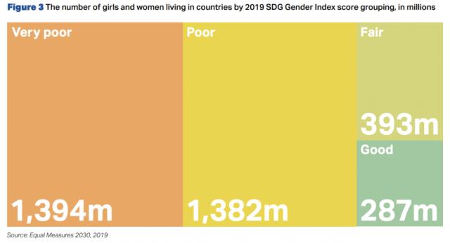 국가별 여성 인구 분포 현황(2019년 지속가능발전목표 성평등 지수 보고서 15쪽)