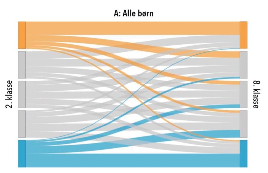 2학년부터 8학년까지 덴마크 학생 언어 능력 발달 추이. 덴마크 통계청 자료를 록울재단 연구팀이 시각화함 (록울재단 제공)