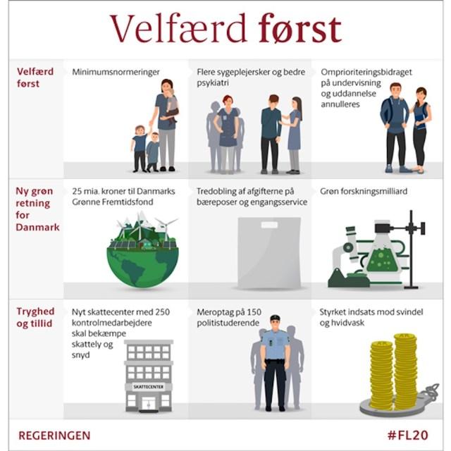 덴마크 2020년 예산 한 눈에 보기(덴마크 정부 제공)