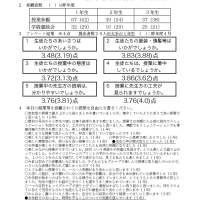 那珂川北中学校 平成31年度 授業参観アンケート結果