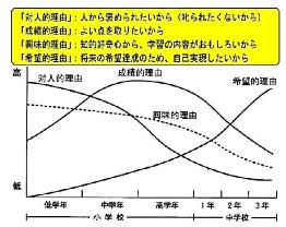 那珂川北中学校 学校だより グラフ