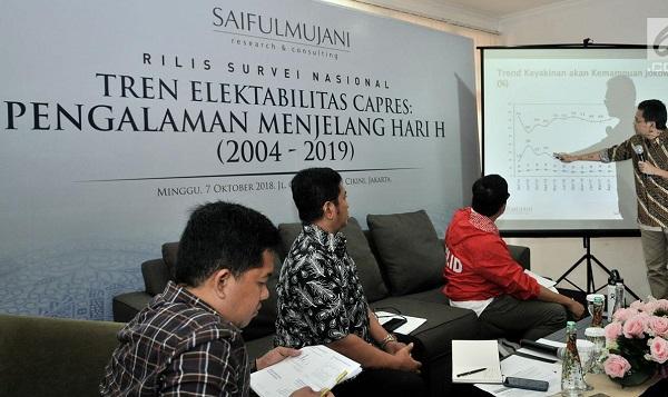 Peluang Jokowi Terpilih Kembali Dua Kali Lipat dari Prabowo Subianto