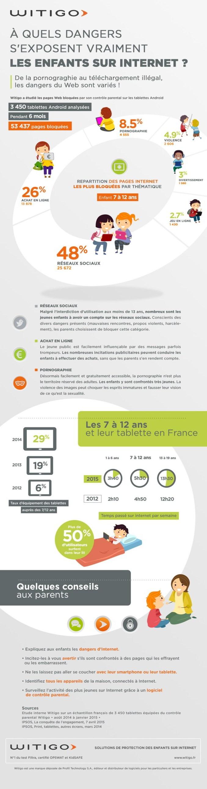 infographie-dangers-internet-enfants-witigo