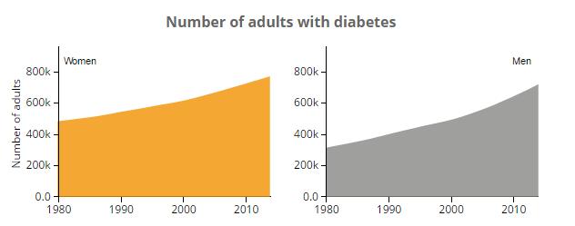 diabet in romania