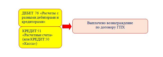 Договор гпх с сотрудником организации проводки