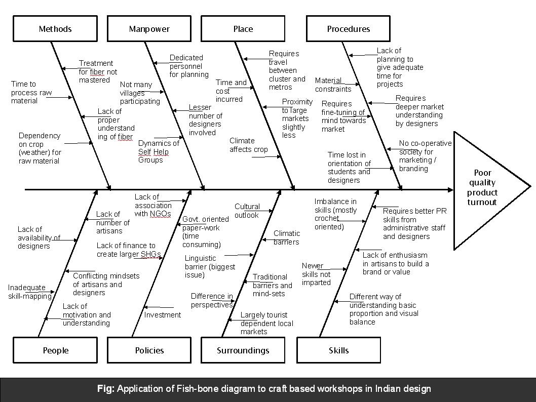 Fishbone Diagram For Craft Cluster Initiatives