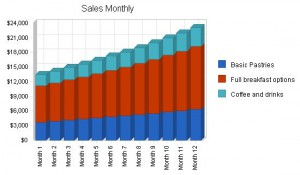 bakery sales projections