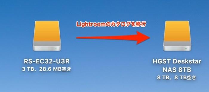 Lightroomカタログ移行