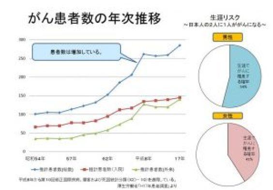 %e3%81%8c%e3%82%93%e6%82%a3%e8%80%85%e6%8e%a8%e7%a7%bb