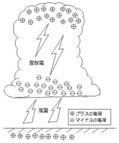 雷発生の解説図