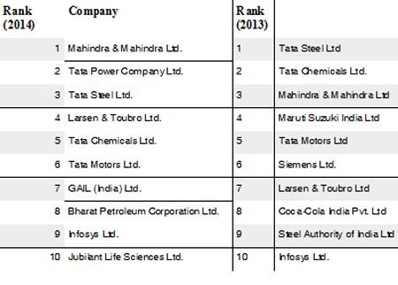 sustainability-study-top-companies