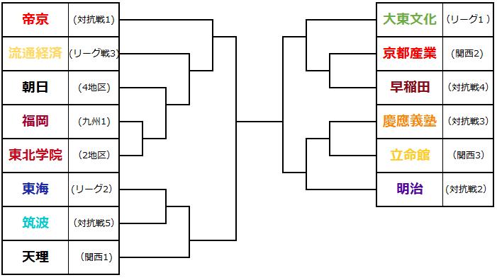 選手権トーナメント(昨年順位反映)