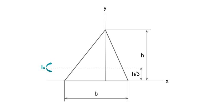 三角形の断面二次モーメント
