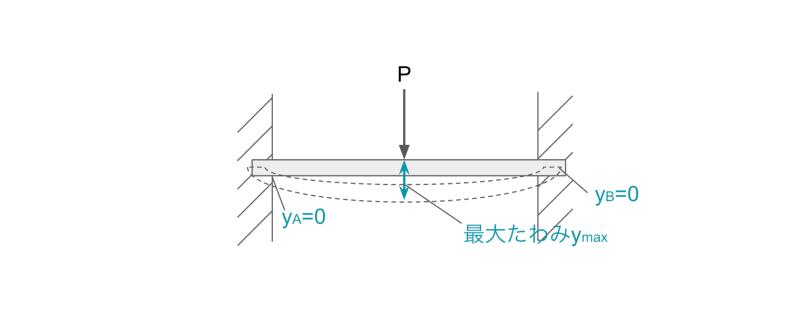 両端固定はりに集中荷重が作用する場合のたわみの公式