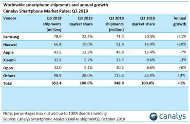 Why mobile brands like Huawei, Oppo and Xiaomi sell more phones than Samsung and Apple 3