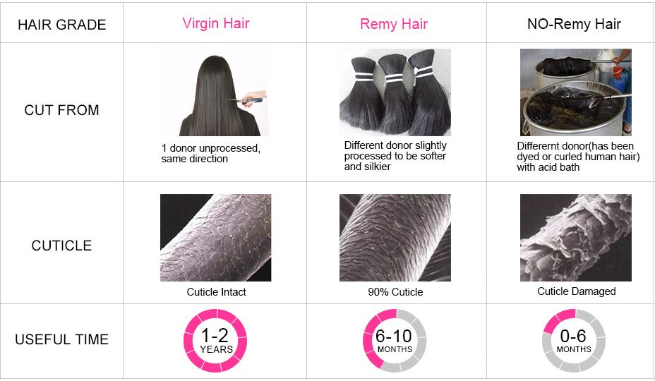 virgin hair ,remy hair and no remy hair