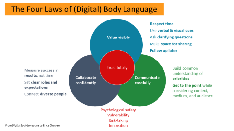 PowerPoint slide describing the four laws of digital body language: value visible, communicate carefully, collaborate confidently, and trust totally.
