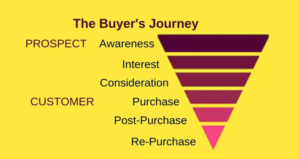 buyers journey funnel for prospects and customers includes awareness interest consideration purchase post-purchase repurchase