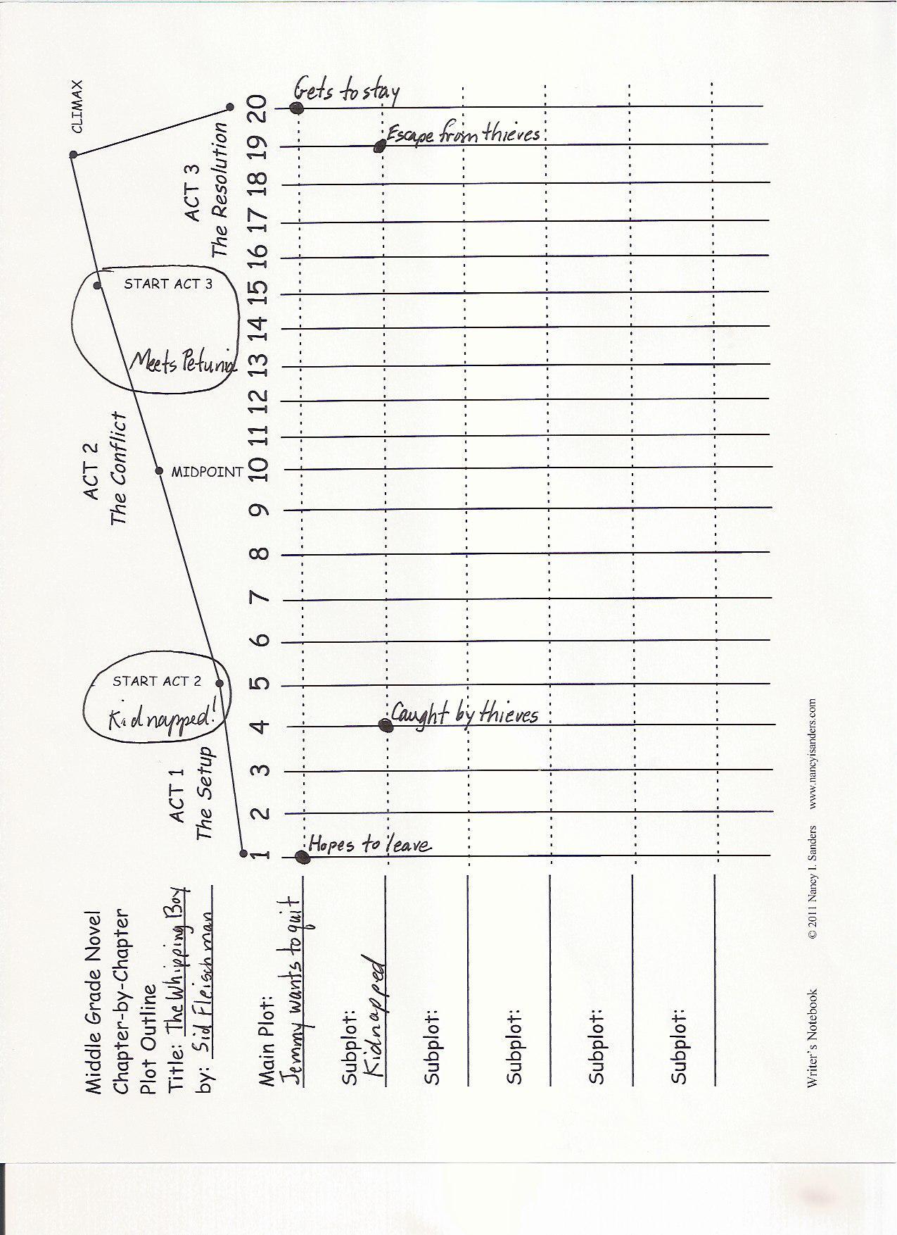 Middle Grade Novel Plot Outline