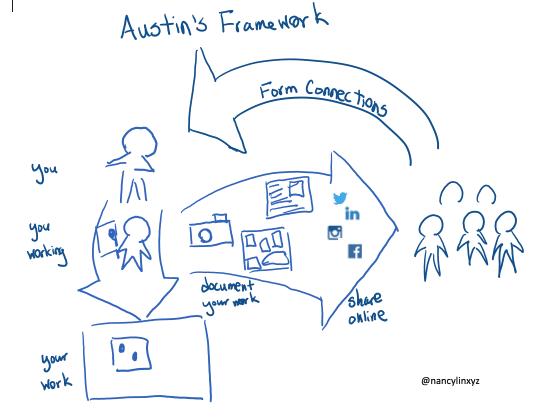 Austin Kleon's internet marketing framework