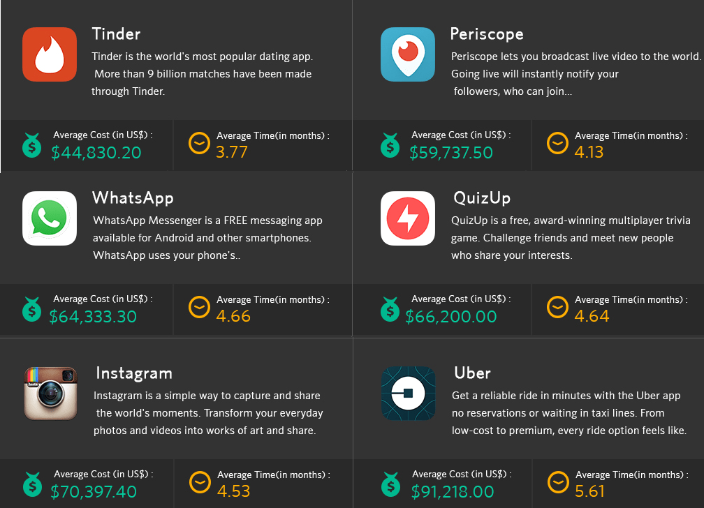 How much does it cost to create an app like Whatsapp?