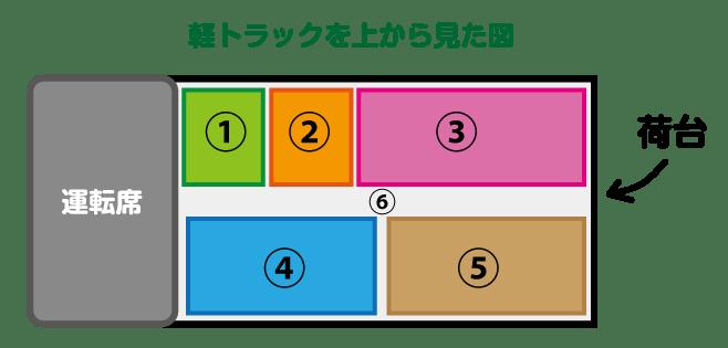 引っ越し 運送 江戸川区