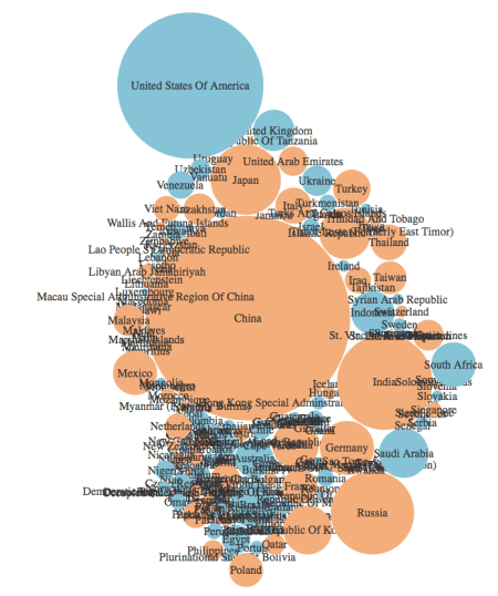 nyt-wapo-data-visualization-carbon-emissions data visualization created in R