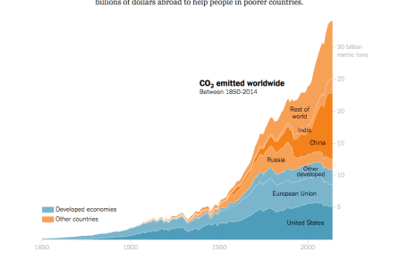 NYT Stacked Area Graph Visualization on CO2 Emissions