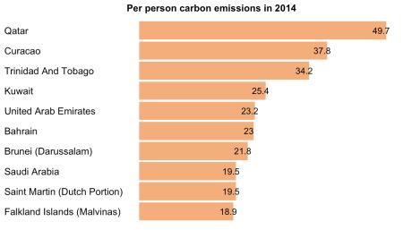 NYT Washington Post Data Visualization on Carbon Emissions R