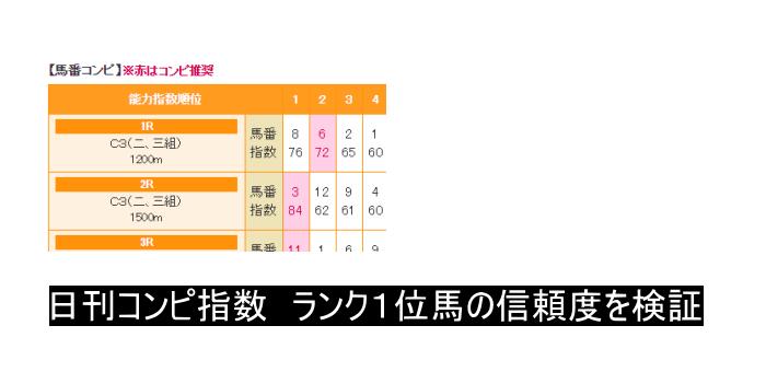 南関競馬の日刊コンピ指数 ランク1位の信頼度を検証