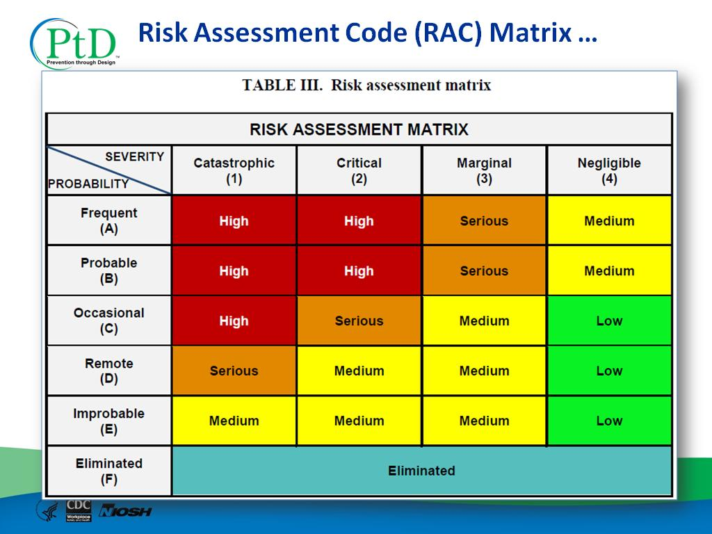 Swat Risk Assessment Matrix Template Pictures To Pin