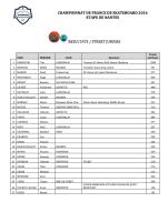 Résultats Street Juniors : Championnat de France de Skateboard 2016