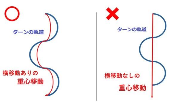横方向の重心移動の方向