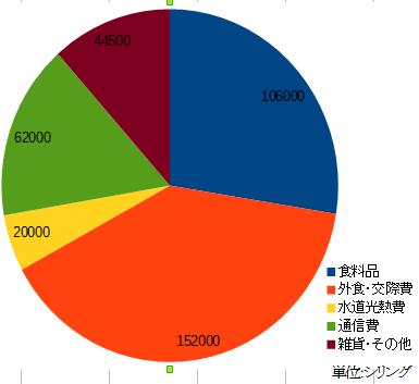 1ヶ月の生活費グラフ