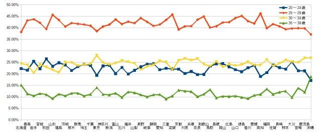 Pairs都道府県別・年代別利用者グラフ