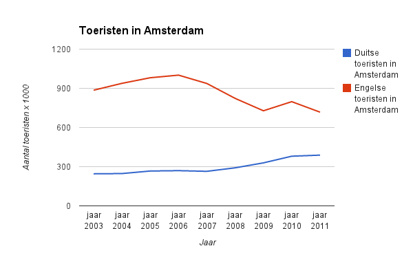 Engelsen en Duitsers in Amsterdam